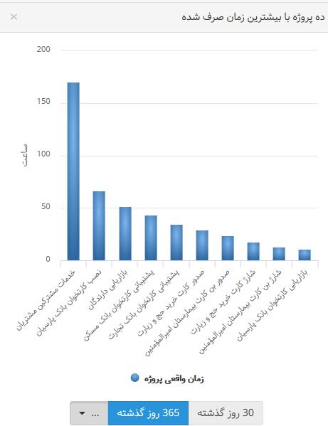 نمودار دادهها