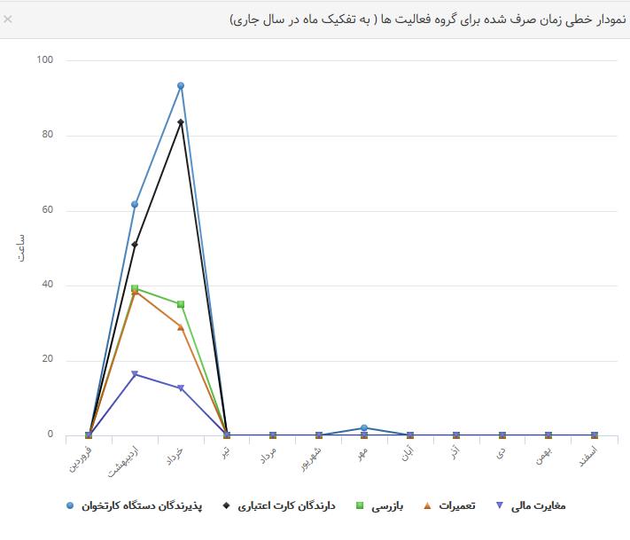 نمودار داده ها9