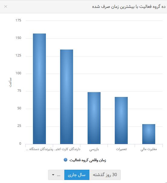 نمودار دادهها 2
