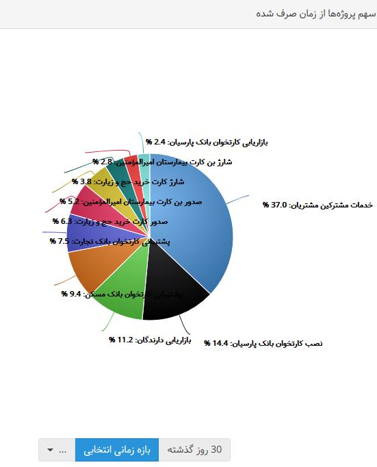 نمودار داده ها3