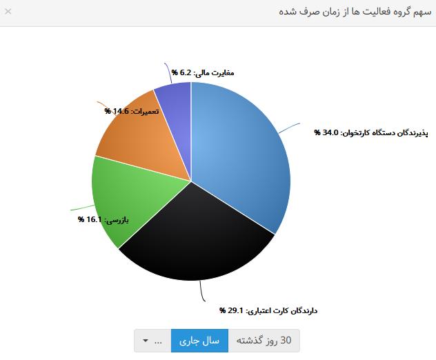 نمودار داده ها4