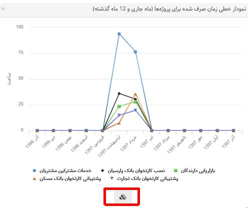 نمودار داده ها6