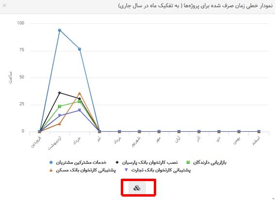 نمودار داده ها7