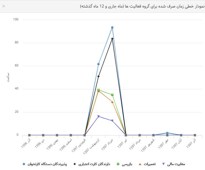 نمودار داده ها8