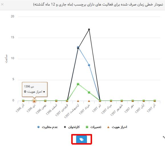 نمودار داده ها5