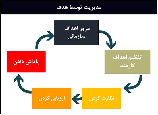 مدیریت توسط هدف - سیستم ارزیابی عملكرد کارکنان