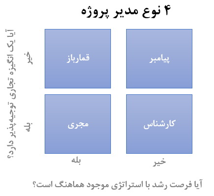 جدول انواع مدیر پروژه