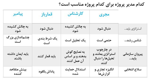 جدول مدیر پروژه و ویژگی هایش