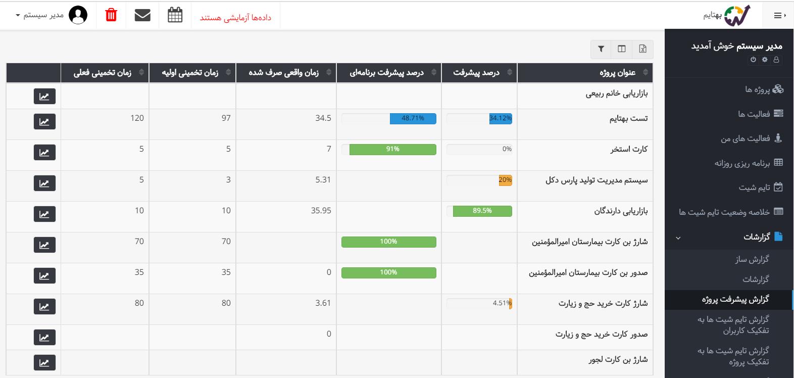 گزارش پیشرفت پروژه - درصد پیشرفت برنامه ای