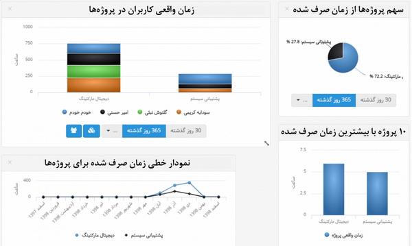 مدیریت وظایف با نمودارها وگزارشهای بهتایم