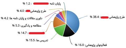استفاده از نمودارهای بهتایم برای مدیریت پروژه برای فریلنسرها و حرفهایها