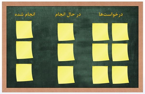 رویکرد کانبان در مدیریت وظیفه