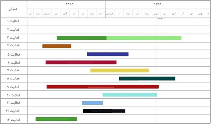 Gantt Chart - گانت چارت