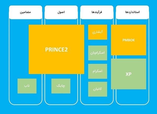 انواع متدولوژی مدیریت پروژه