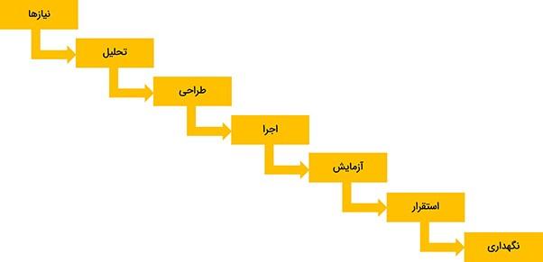 روش مدیریت پروژه آبشاری