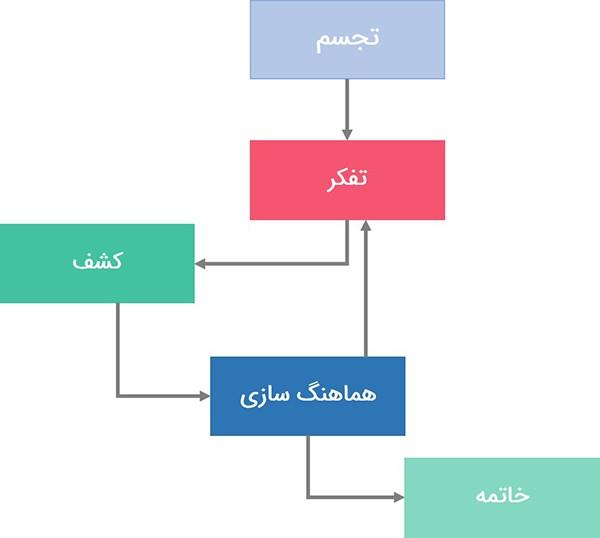 متدولوژی مدیریت پروژه اسکرام