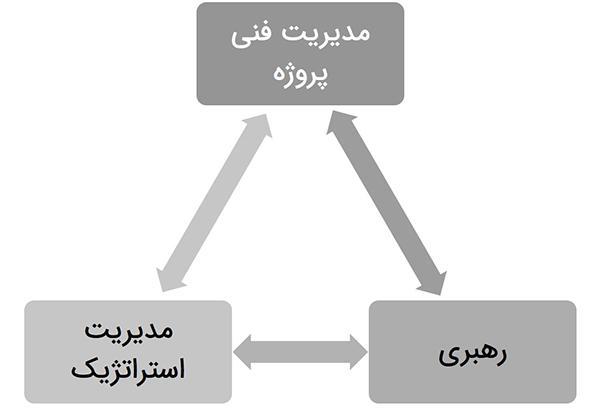 مهارتهای اصلی مدیر پروژه در مثلث استعداد