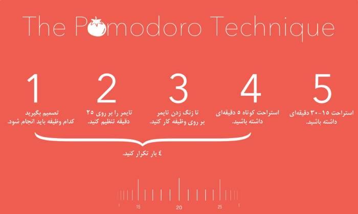 برای بهبود کارآیی تکنیک Pomodoro را استفاده کنید.