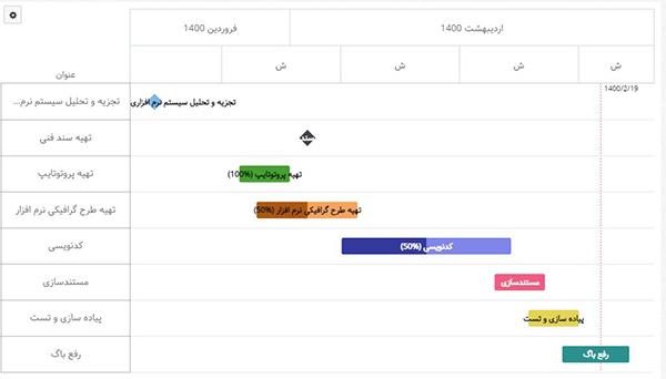 تغییرات نمایش فعالیتها در گانت چارت
