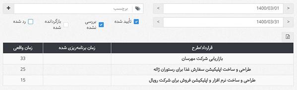 گزارش تایمشیتها به تفکیک قرارداد/طرح در بروزرسانی خرداد 1400