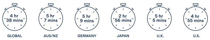 نحوه صرف زمان کارکنان در محل کار: زمان صرف شده برای وظایف تکراری