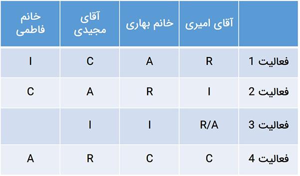 نمودار RACI در کنترل پروژه برای تعیین نقشها و مسئولیتهای فعالیت استفاده میشود.