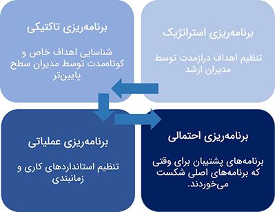 انواع برنامه ریزی سازمانی