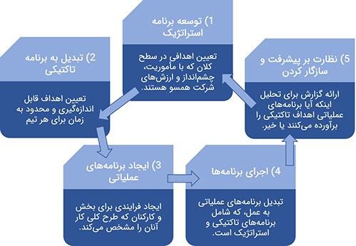 5 مرحله فرآیند برنامه ریزی سازمانی