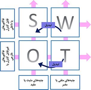 استفاده از تبدیل در تحلیل SWOT
