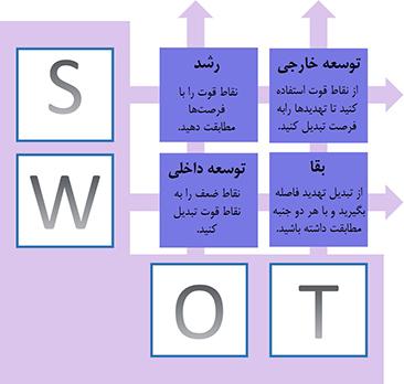 چهار استراتژی عمومی  ناشی از تحلیل SWOT