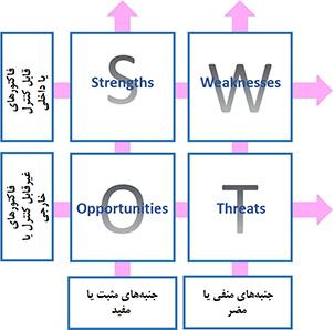 4 ربع در تحلیل SWOT