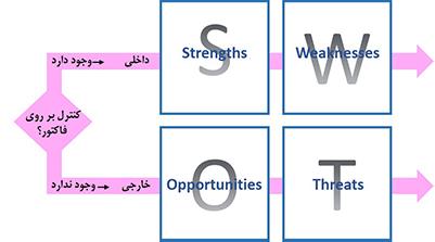 ردیفها در نمودار تحلیل SWOT