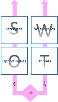 مفید یا مضر بودن عوامل تحلیل SWOT