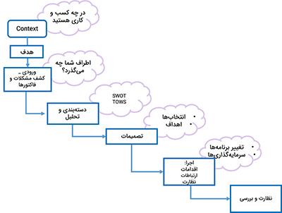 توسعه استراتژی در نتیجه تحلیل SWOT