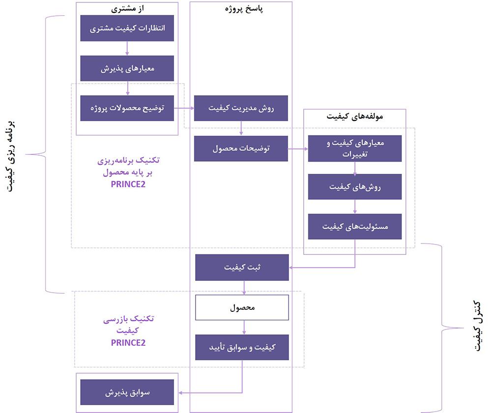 رابطه بین محصولات، برنامه ریزی کیفیت و کنترل کیفیت پروژه
